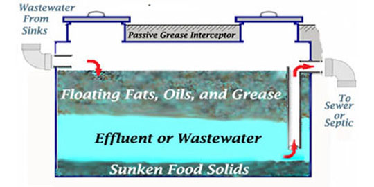 How do grease traps & Interceptors work Septic Pump Float Byp Wiring Diagram on septic system diagram, duplex pump control panel diagram, septic control panel diagram, lift station pump diagram, septic pump chamber diagram, basic plumbing venting diagram, septic tank diagram, septic plumbing diagram, septic pump cover, float switch diagram, septic distribution box diagram, lift station control diagram, septic tank construction, home sewer pump system diagram, sewage ejector diagram, septic pump failure, septic pump repair, water well electrical diagram, septic tank access, septic pump alarm going off,